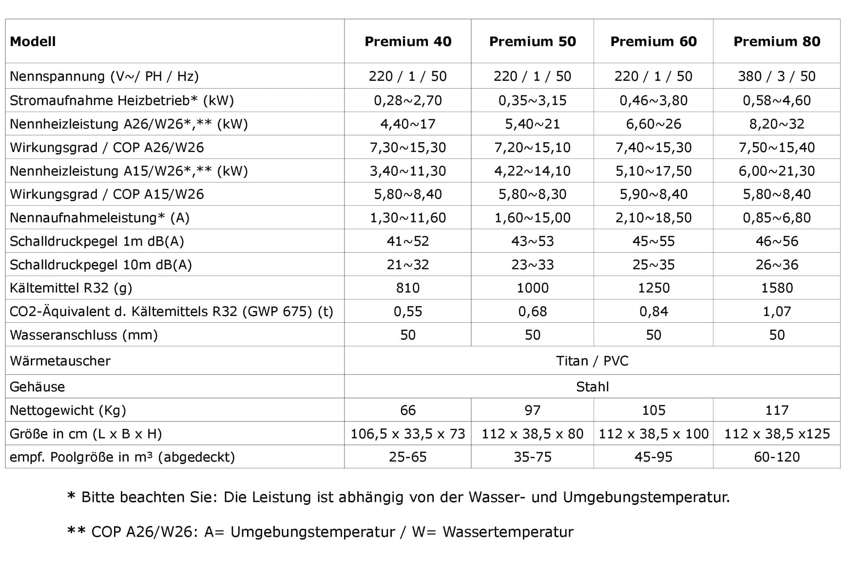 infotabelle-premiumweb04-2021-OHNE-Preise